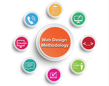 Web Design South Yorkshire